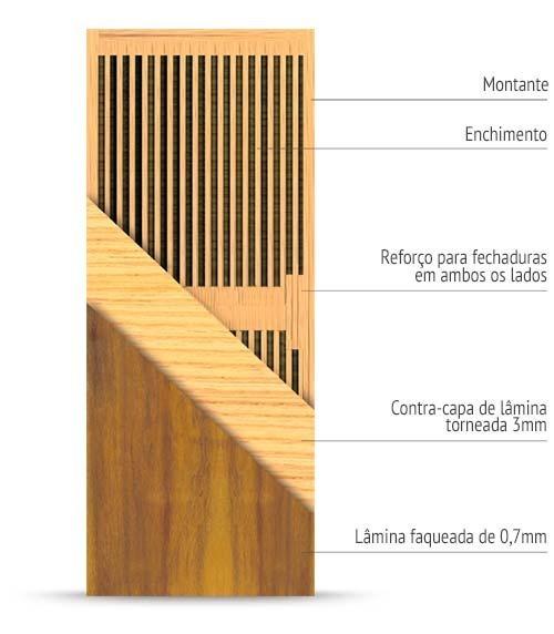 Estrutura interna de uma porta semi-sólida