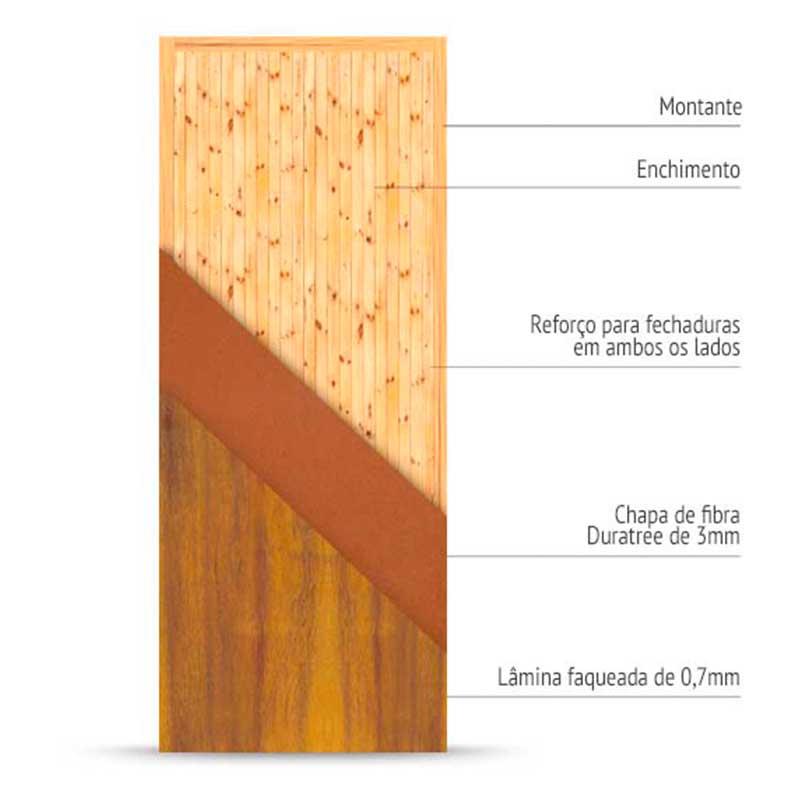 Estrutura interna de uma porta sólida